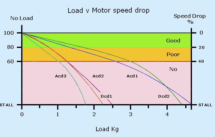 graph load v speed drop